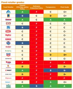 foe_foodretailerreport_scorecard