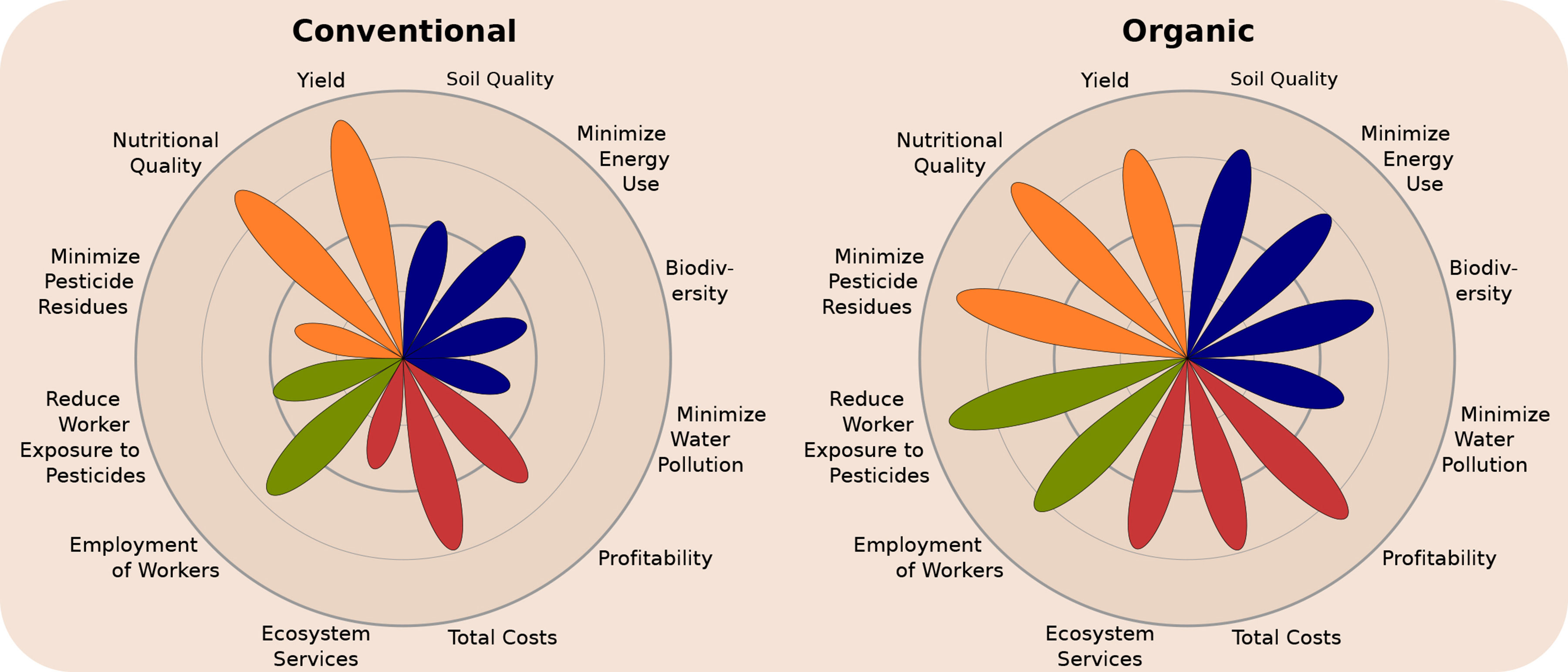 Comparison chart of ecological, environmental, and economic benefits in conventional and organic agriculture.
